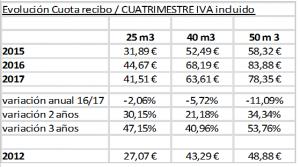 Subida tasas y precios públicos Segovia